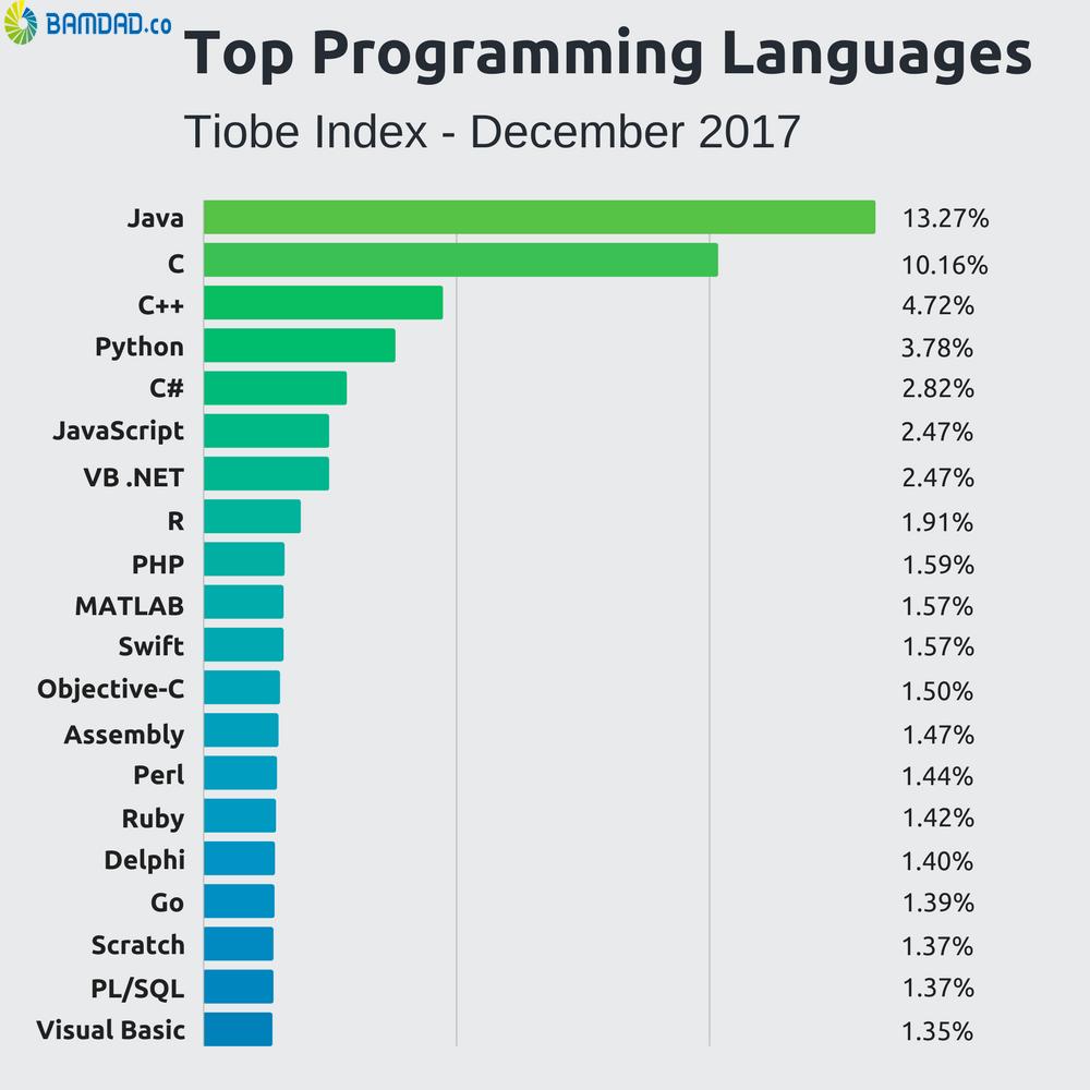 محبوبترین زبانهای برنامه نویسی