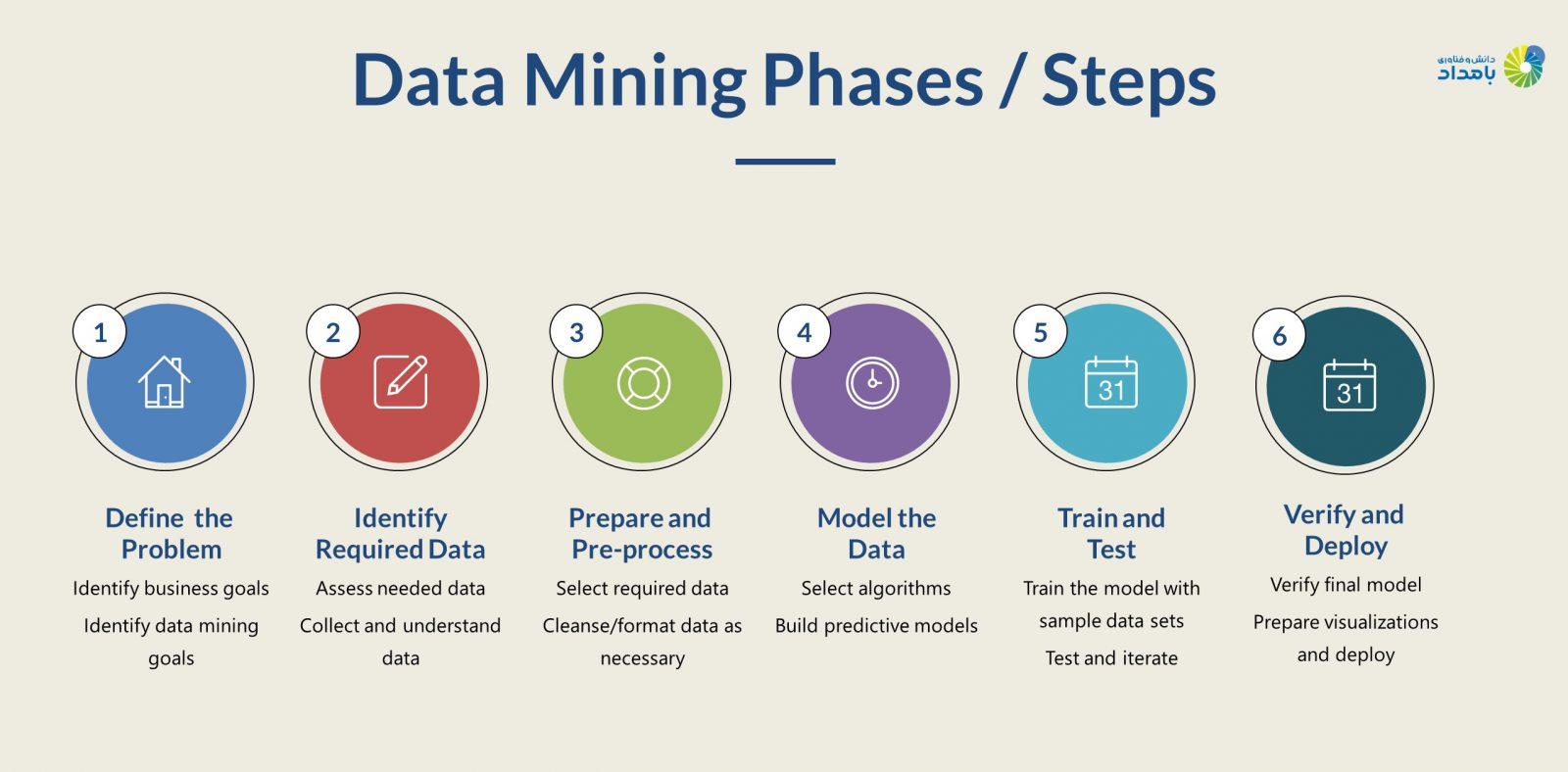 مراحلی که باید انجام شود تا دادهکاوی به سرانجام برسد.
