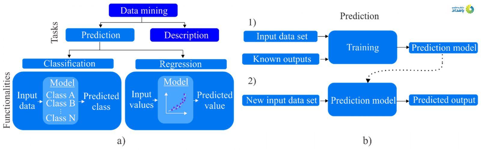 هر یک از مدلها پیشگویانه و توصیفی مراحل خاص خود را دارند. در سمت راست تصویر مدل پیشگویانه و در سمت چپ مدل توصیفی و پیشگویانه را مشاهده میکنید.