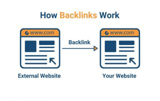 بکلینک که برخی منابع به آن لینک ورودی (inbound link) نیز میگویند، به لینکی گفته میشود که در سایت دیگری قرار دارد